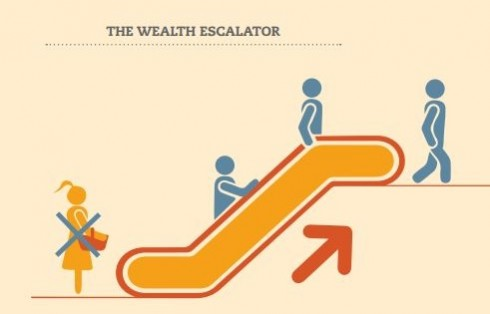 Women's Wealth Gap: Obstacle to Equality