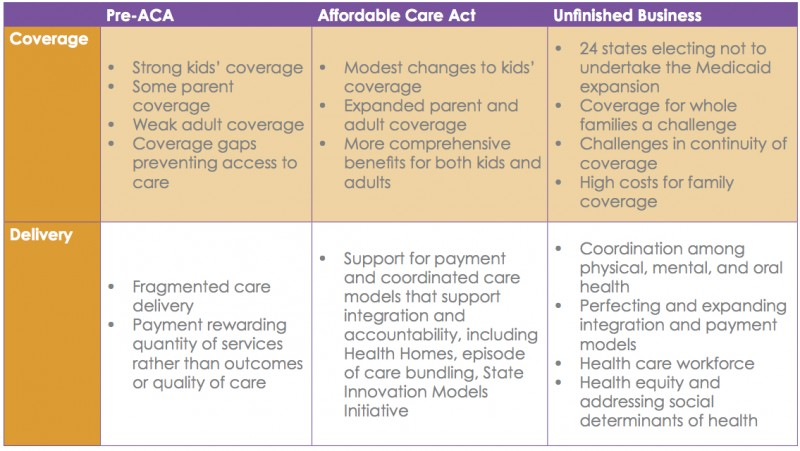 An analysis of the aca impact on the national budget of america